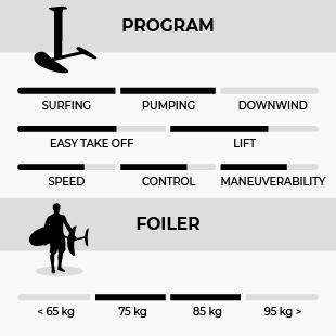 GONG SURFOIL ALLVATOR 65 L