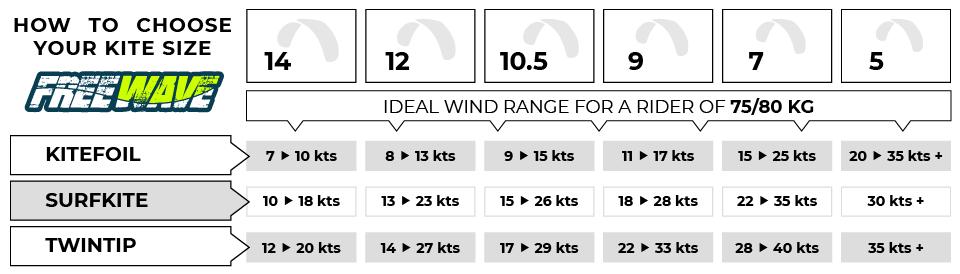 How to choose Kitesurf Kite Freewave