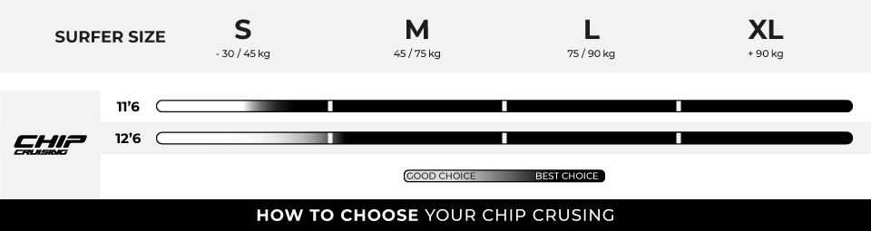 HOW TO CHOOSE YOUR CHIP CRUISING