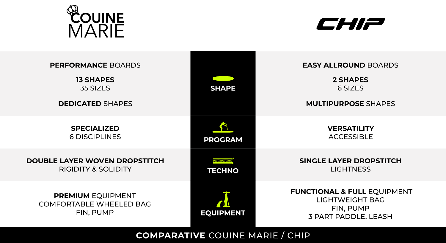 What is the difference between our Couine Marie range and our Chip range? Our summary table