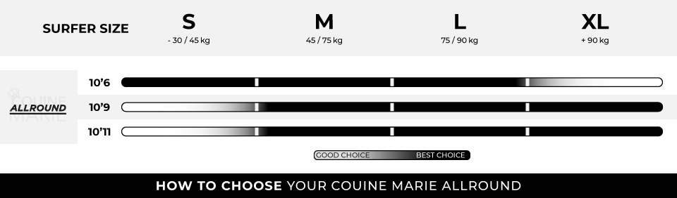 HOW TO CHOOSE YOUR COUINE MARIE ALLROUND