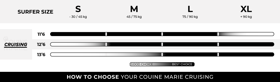 HOW TO CHOOSE YOUR COUINE MARIE CRUISING