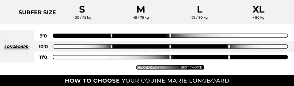 HOW TO CHOOSE YOUR COUINE MARIE LONGBOARD