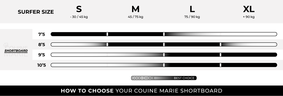 HOW TO CHOOSE YOUR COUINE MARIE SHORTBOARD