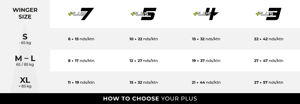HOW TO CHOOSE YOUR PLUS V2