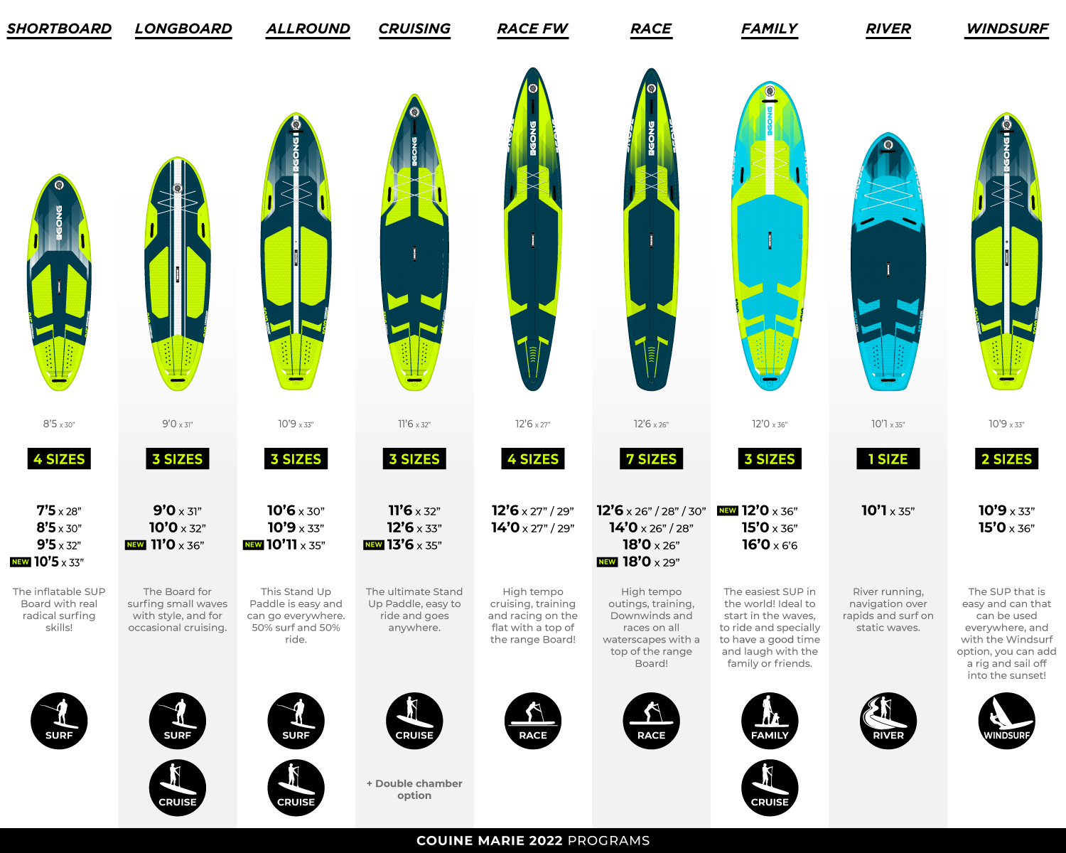 Understanding the GONG range Stand Up Paddle Inflatable ?